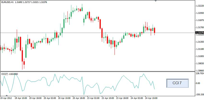 5 minute chart forex