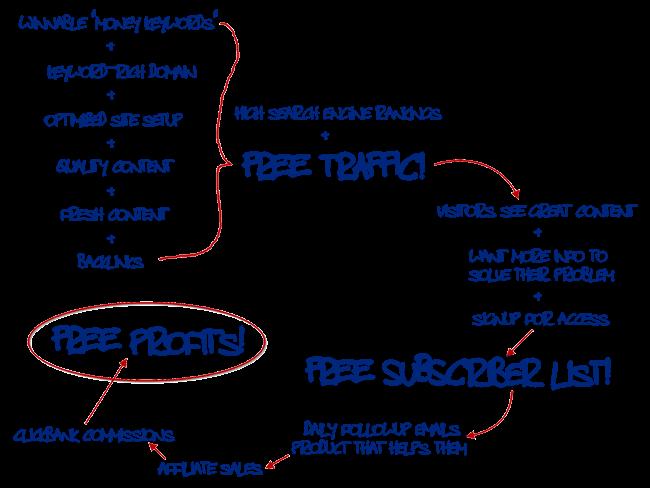 Vòng quay thu nhập mô hình Affiliate Marketing