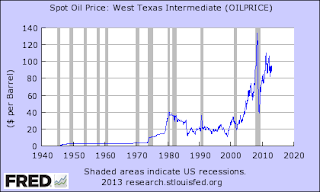 US oil prices 1946 to present