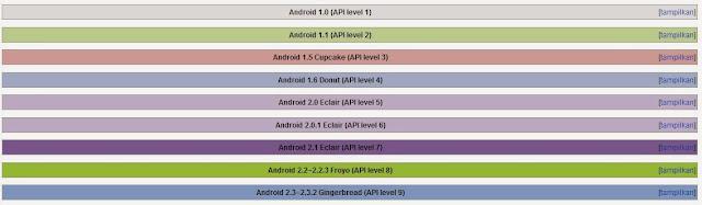 Kelebihan Setiap Versi Android
