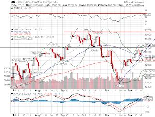 Gráfico do principal índice de Wall Street
