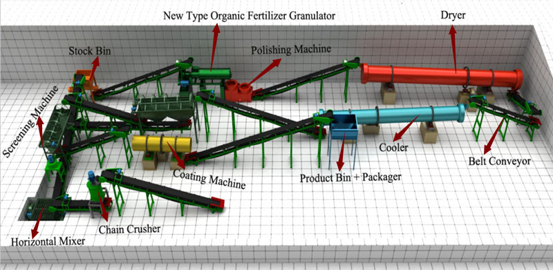 Organic Fertilizer Plant