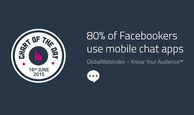80% of Facebookers use mobile chat apps