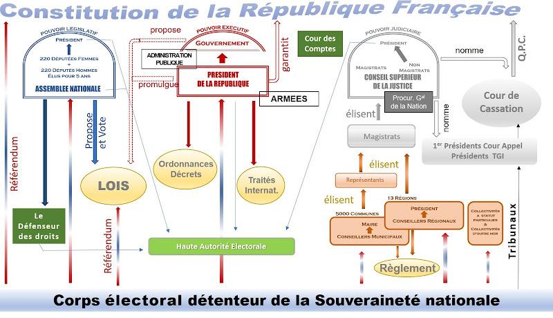 Organigramme de la proposition constitutionnelle