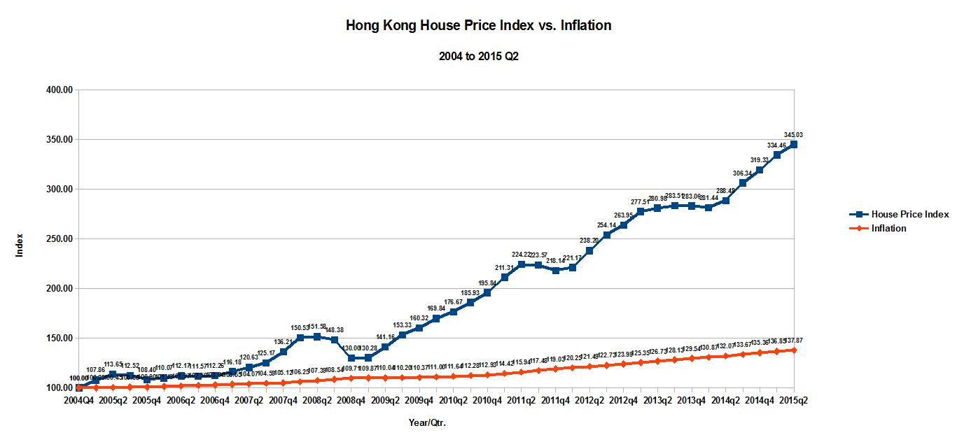 Inflation in Hong Kong