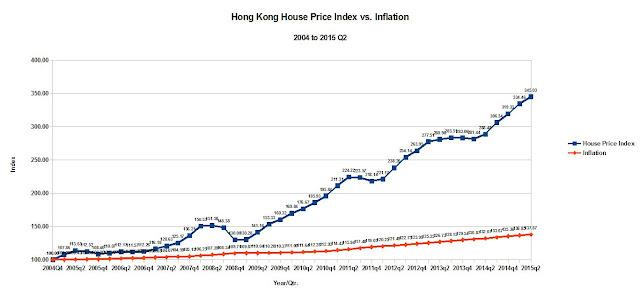 Hong%2BKong%2BHouse%2BPrice%2BIndex%2Bvs