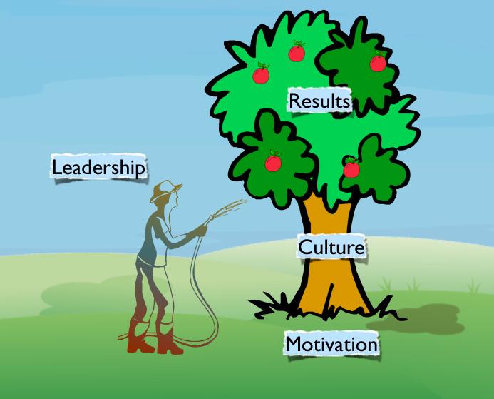 Agile Game Development Leading Creative Self Organizing Teams