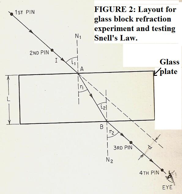 investigating snells law The refractive index and snell's law  is the refractive index of the investigated  layer, $\alpha$ is the incident angle, $\alpha^{'}$ is the angle between the.
