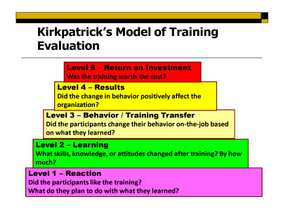 evaluation of different training and development Difference between training and development training and development are two different processes but inter-linked with each other training is a short term process consisting of an event but development indicates the gradual and long term process relevant to the growth of personality and maturity regarding their potential capabilities.