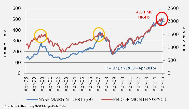 Financial Market Vigilante Margin Debt Reaches New All Time High