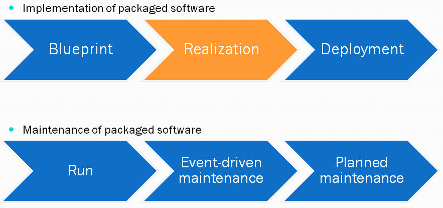 The price of it adoption of the eps framework for packaged software for each of the stages a stage specific interpretation of the generic estimation model can be used to estimate the cost associated with that stage malvernweather Image collections