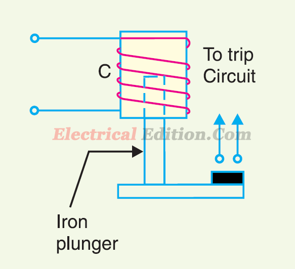 Electromagnetic Attraction Relays WorkingConstruction Electrical