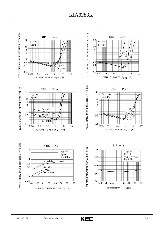Varam Kautko Salodt Kia6283k 1994 Audio Amplifier Circuit Using Ta7283ap Papildints 4 Maij Shma Bija Daji Gatava Uztaisju Baroanas Bloku Ar 110 Tvk 110lm Diou Tilts Kondensators 4700uf 25v