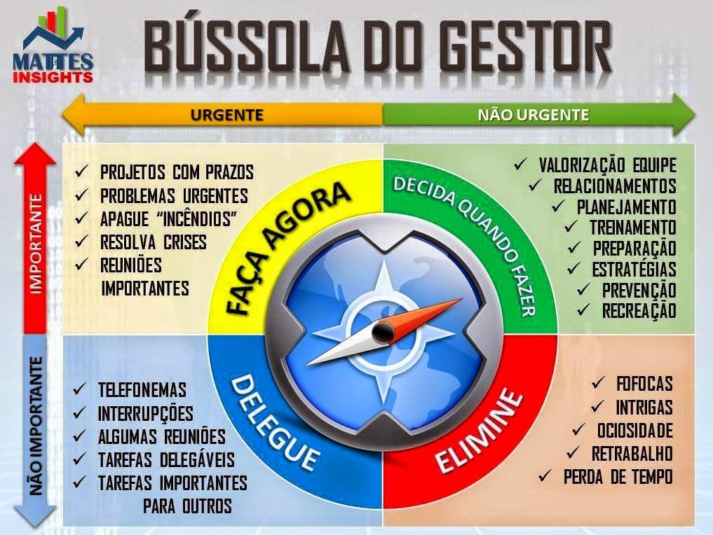 BÚSSOLA DO GESTOR