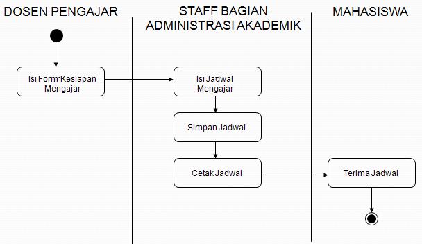 Uml sistem informasi akademik master diagram activity diagram ccuart Choice Image