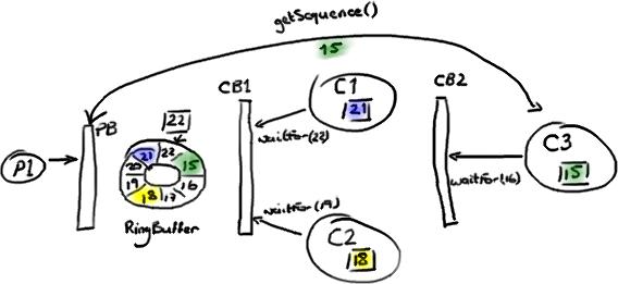 1P3C-Diamond-RingBuffer-Example