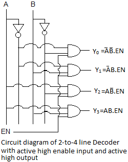 CIRCUIT DIAGRAM OF 2-TO-4 LINE DECODER WITH ACTIVE HIGH ENABLE INPUT AND ACTIVE HIGH OUTPUT