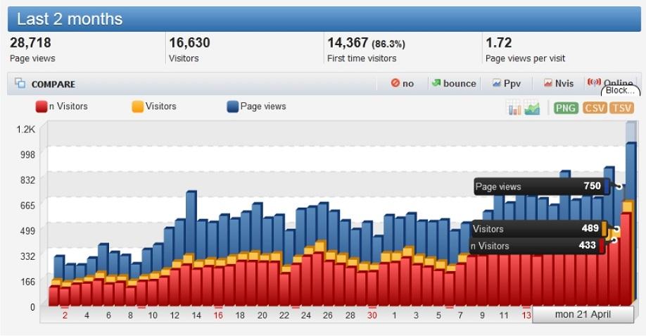 Statistik Traffic Histats