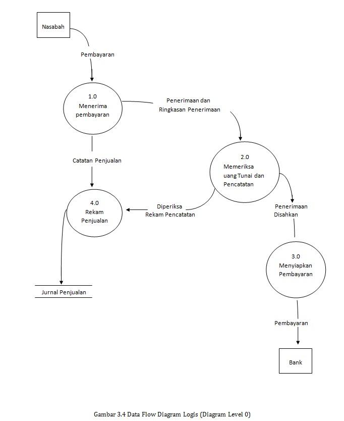 Fhas blog dokumentasi sistem informasi gambar 34 data flow diagram logis diagram level 0 ccuart Image collections