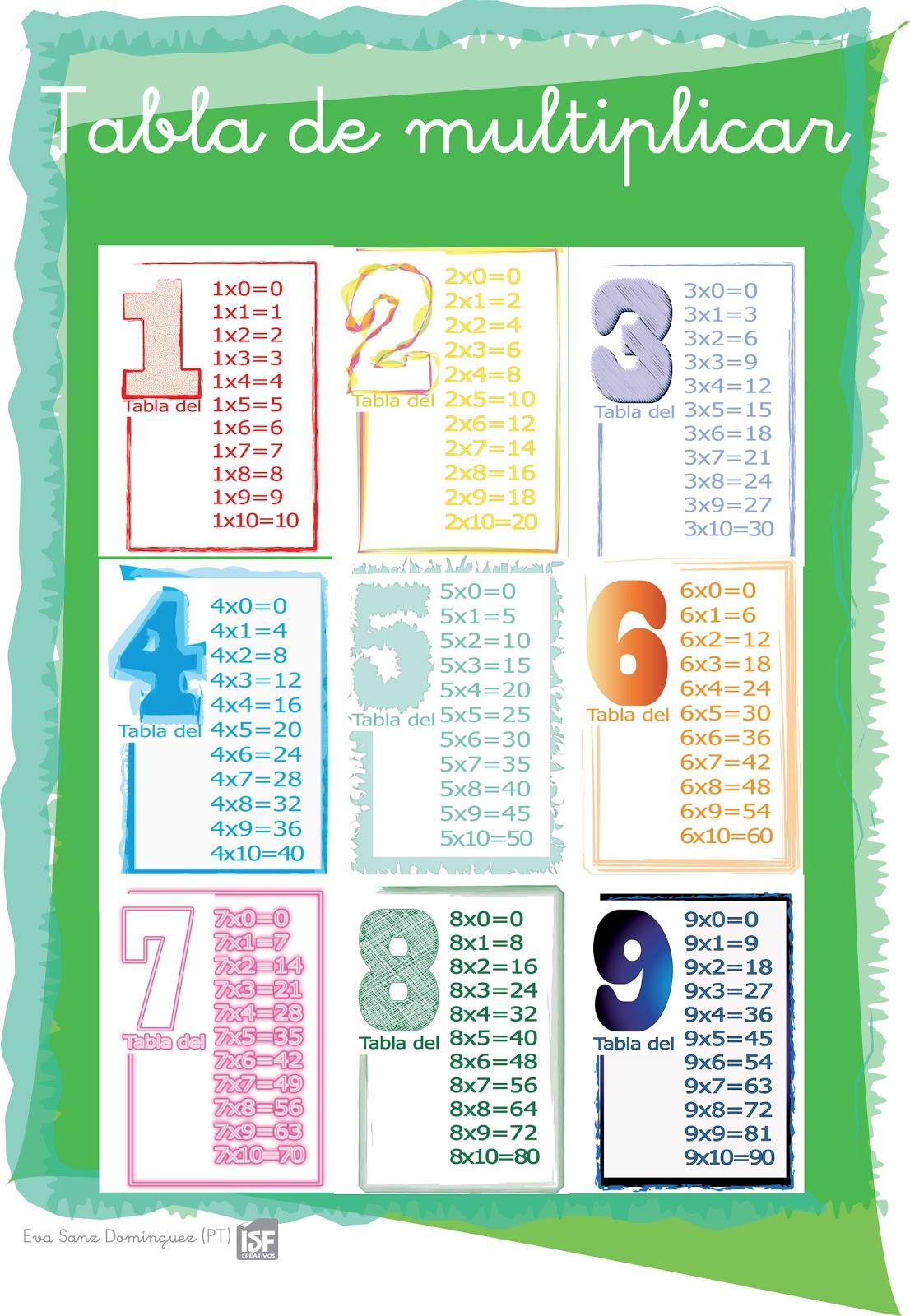 Una tabla multiplicar para imprimir vegamusical las tablas multiplicar