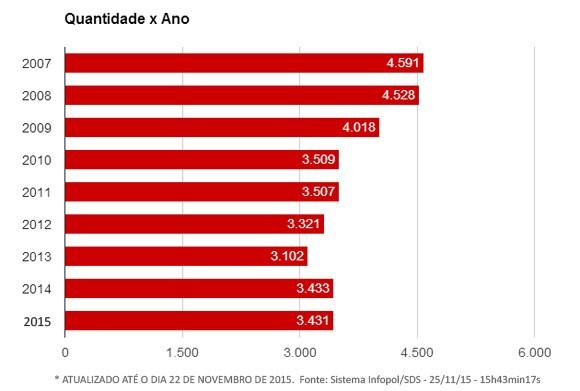 http://www.blogdofelipeandrade.com.br/2015/11/numero-de-assassinatos-em-pernambuco.html