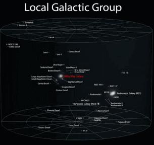 موقع مجرة اللبانة بالنسبة للمجرات الأخرى