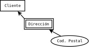 Código postal de la dirección