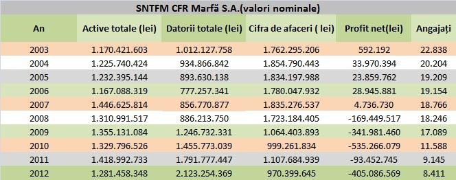 CFR Marfă - valori nominale ale indicatorilor de activitate între 2003-2012