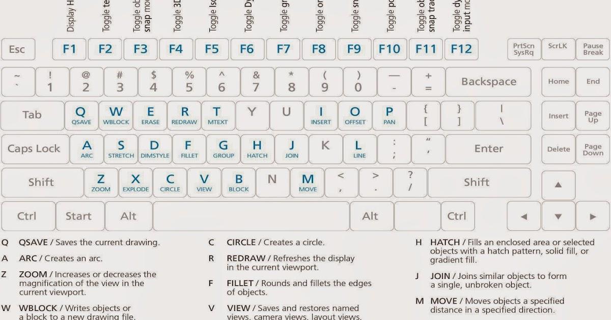 autocad shortcut keys 2017 pdf