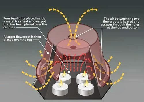 Scaldare casa con le candele: quando la scienza è un opinione