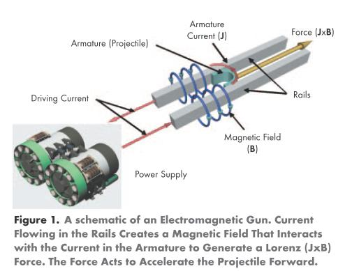 Electromagnetic Pulse Generator Schematic http://worldofdefense.blogspot.com/2011/05/us-navy-building-electromagnetic-rail.html