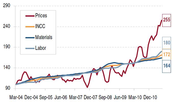 Evolução dos preços dos imoveis versus INCC