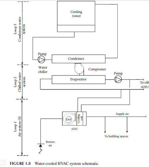 November 2015 water cooled hvac system schematic asfbconference2016 Image collections