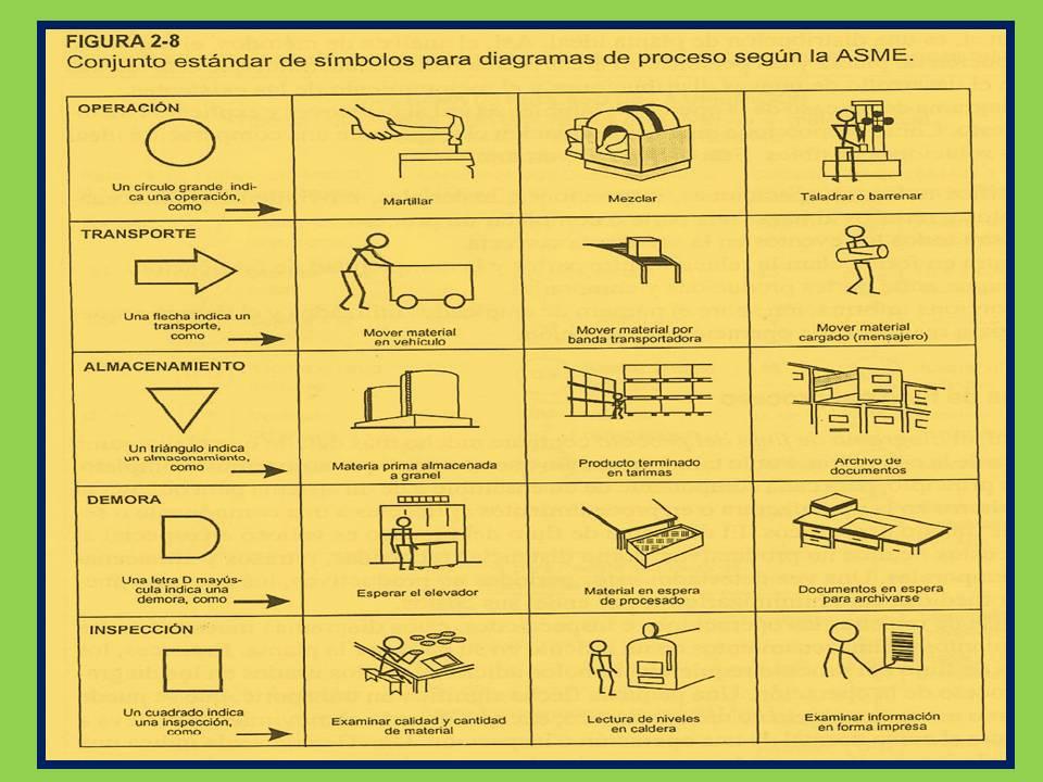 Generacin opus nova diagrama de proceso de flujo estudio del diagrama de proceso de flujo estudio del trabajo i ccuart Image collections