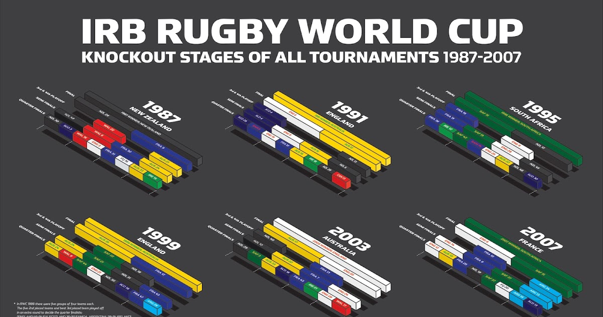2015 Rugby World Cup knockout stage