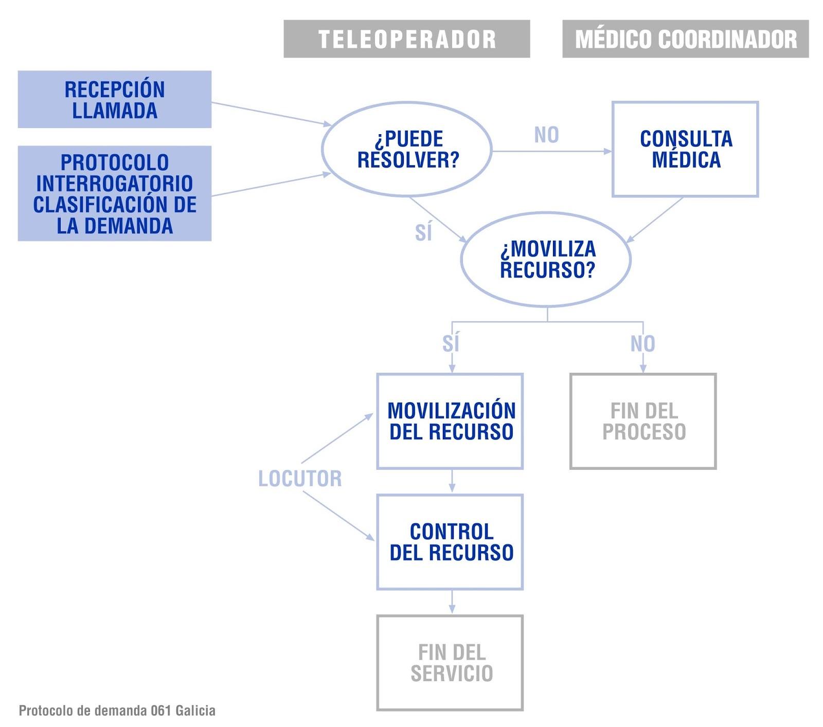 24 TES: Gestión de las demandas de emergencias.