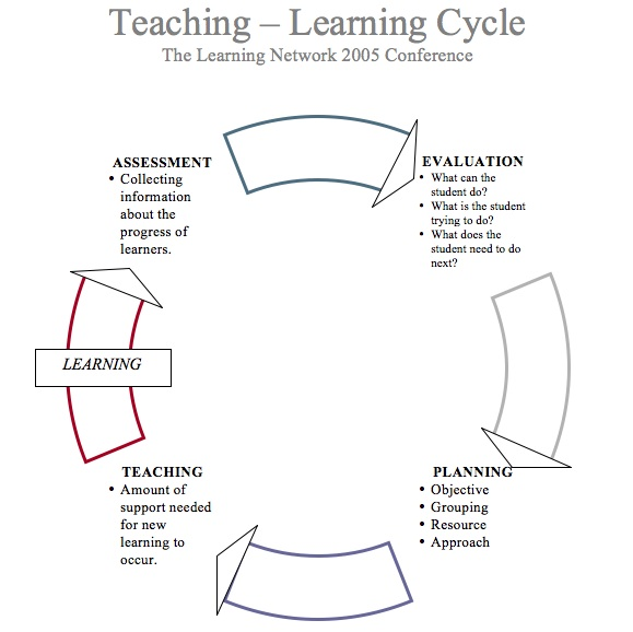 Delta Scape - Learning cycle lesson plan template