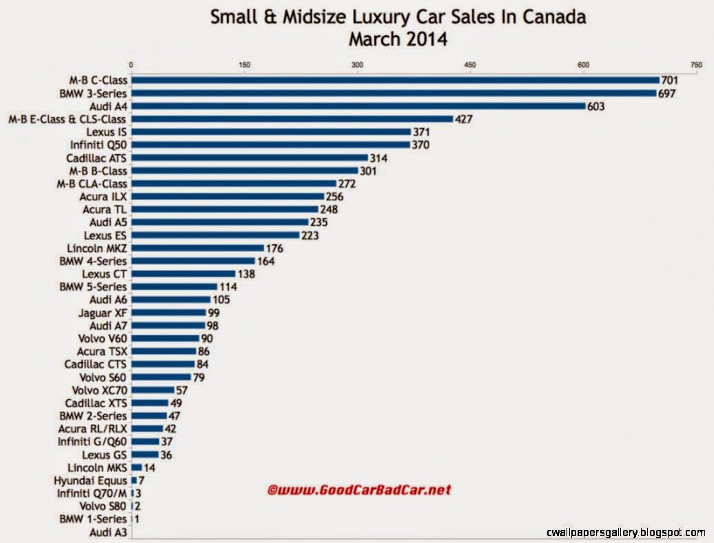 Small And Midsize Luxury Car Sales In Canada   March 2014 YTD