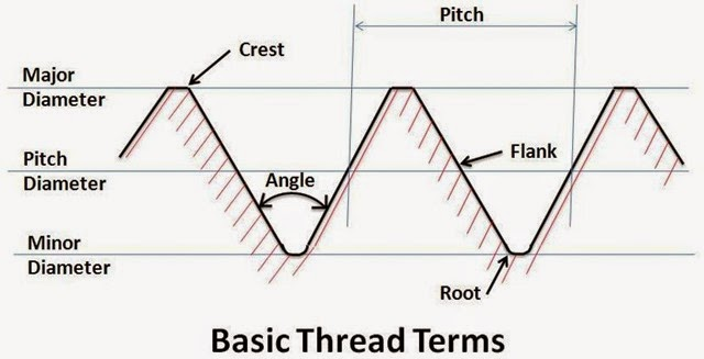 Angle Of Thread It Is An Between Two Opposite Flanks Or Slopes A Measured In Axial Plane
