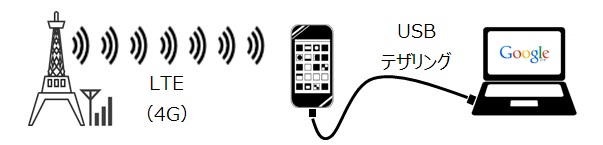 iPhone USBテザリング