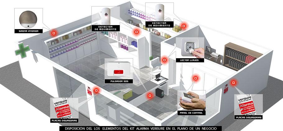 Sistemas de alarmas para casas mejor conjunto de frases - Sistemas de seguridad para casas ...