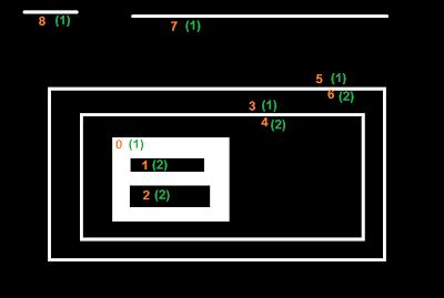 Contours - 5 : Hierarchy