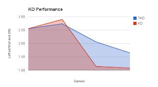 KD Ratio Performance over Time