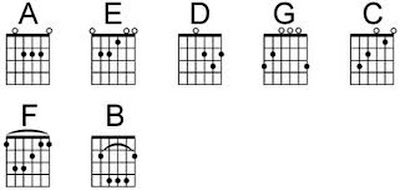 Gambar chord dasar gitar