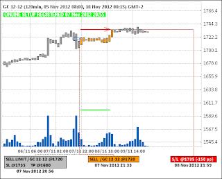 Продажа золота (GC)