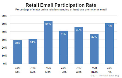 Click to view the July 29, 2011 Retail Email Participation Rate larger