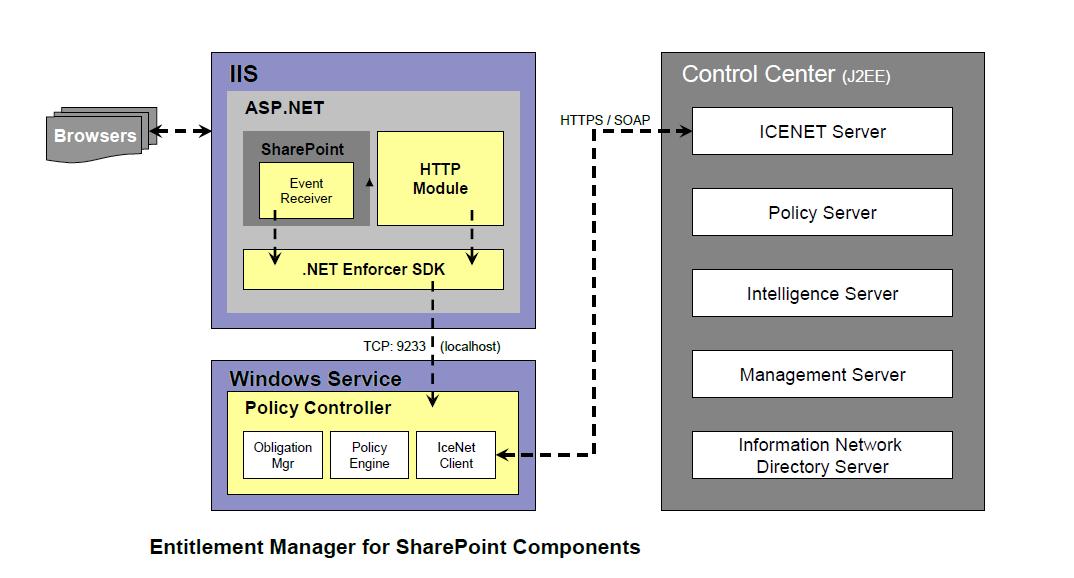 Sharepoint Connoisseur Nextlabs Sharepoint Policy Automation