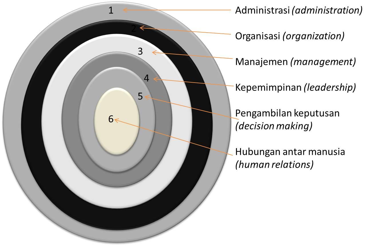 Hubungan Antara Administrasi Organisasi Dan