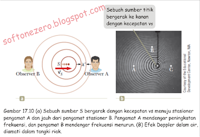 efek doppler, gelombang suara,