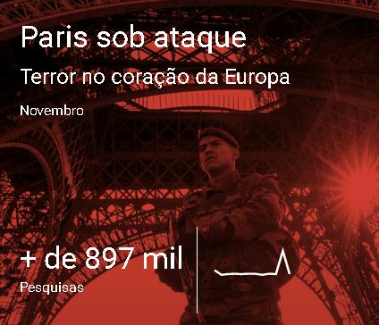 Ataque terrorista em Paris foi um dos destaques do Google em 2015